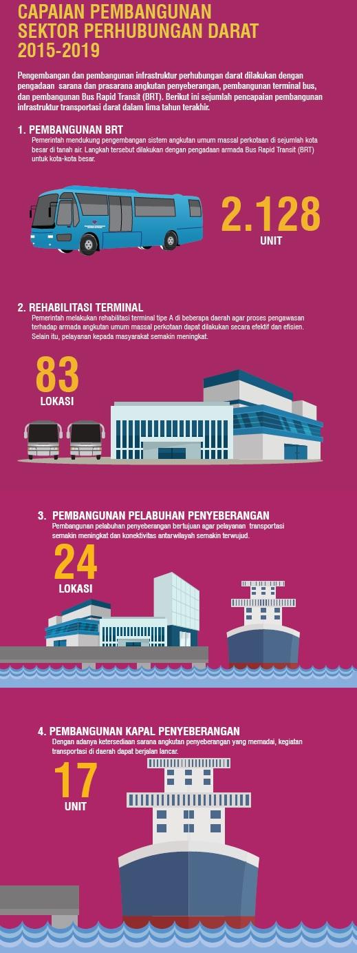 Blog_Kemenhub_Transportasi Unggul_Indonesia Maju (2)
