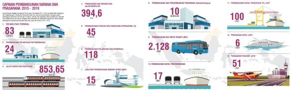 Blog_Kemenhub_Transportasi Unggul_Indonesia Maju (5)