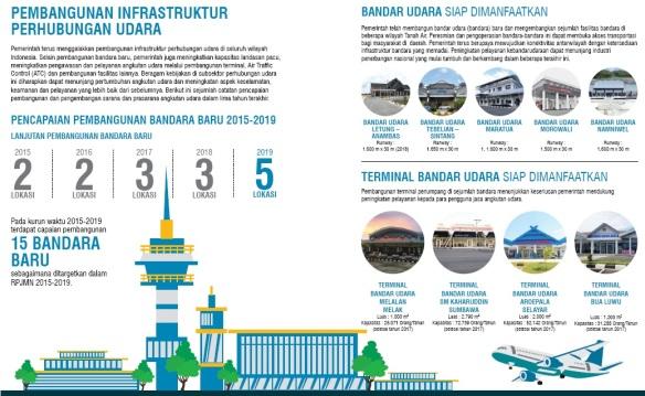 Blog_Kemenhub_Transportasi Unggul_Indonesia Maju (9)